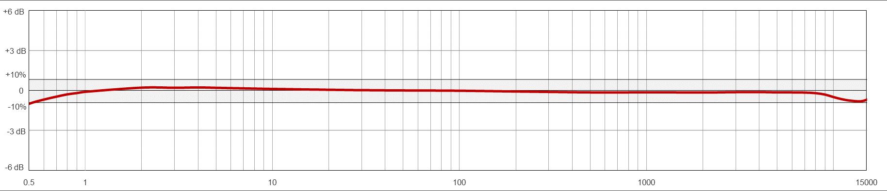 Biểu đồ đáp ứng tần số